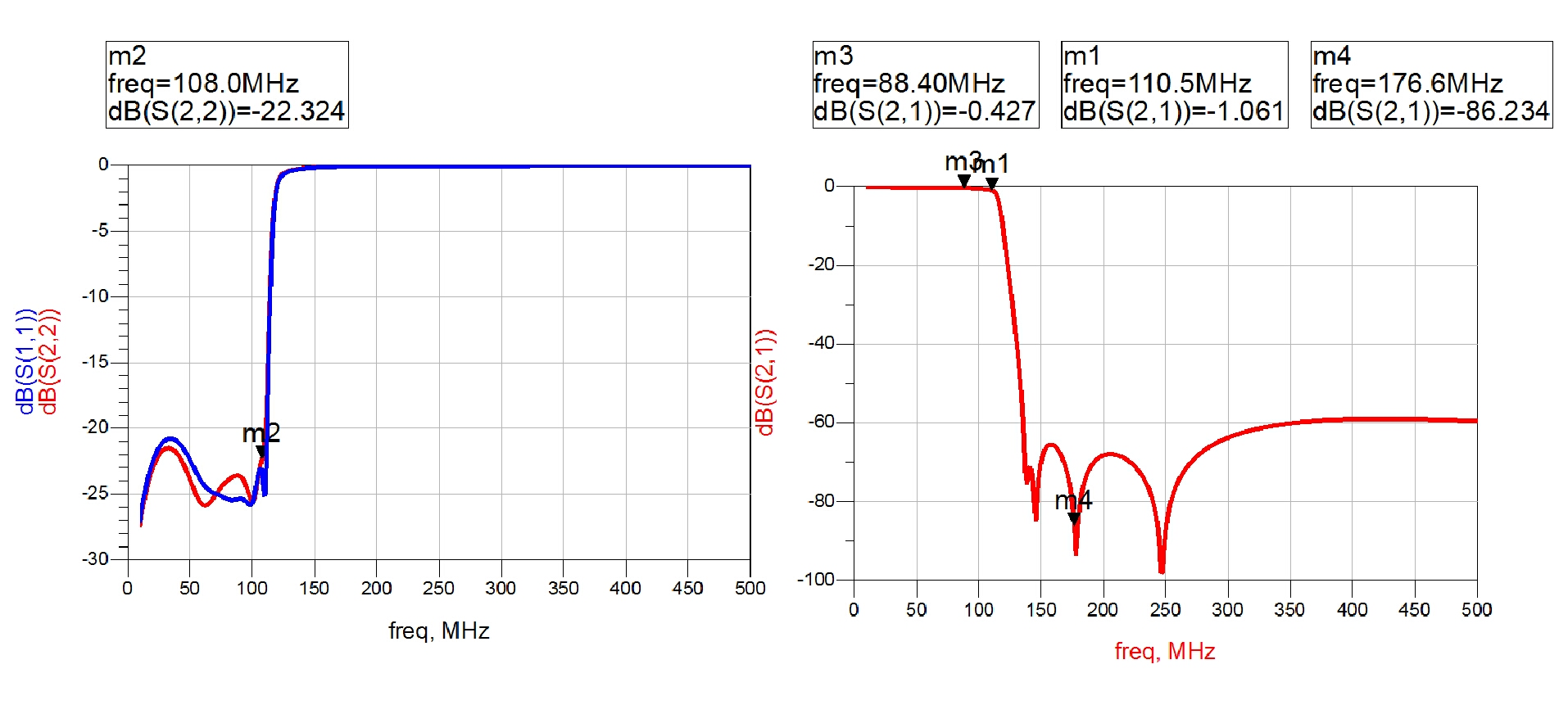 Sub 1ghz Filter Demonstration Low Pass For Fm 88 108 Mhz Rejection Guaranteed Up To 05ghz